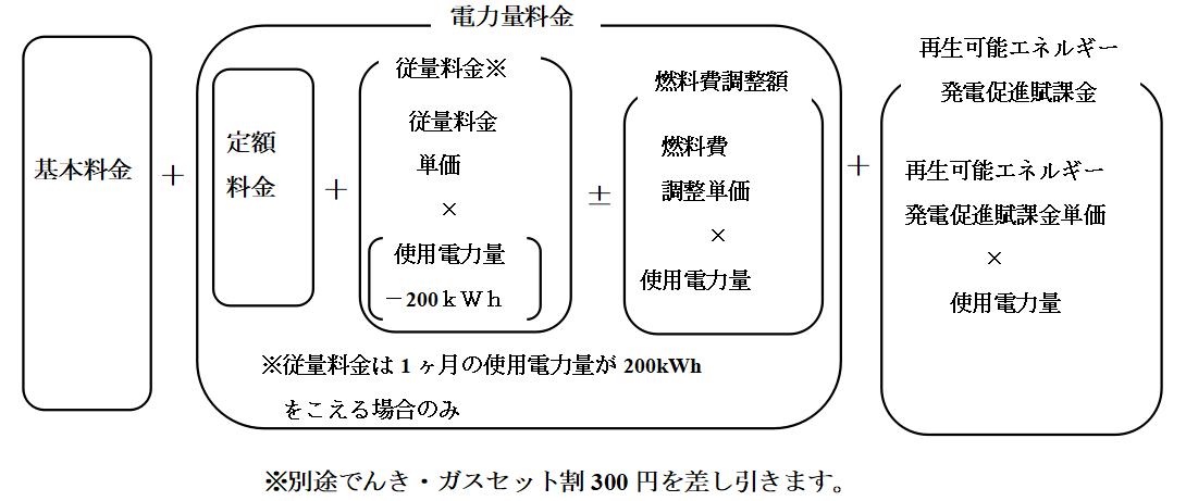 電力 フラワー ペイメント 熊本